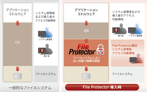File Protector ソリューション概要